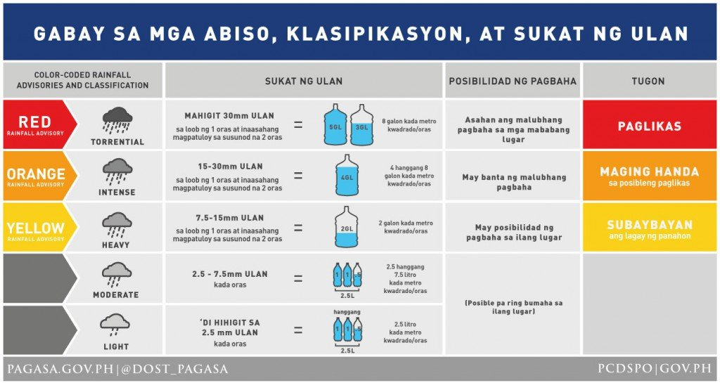 Rainfall Advisory