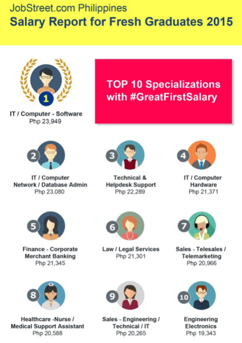 Top 10 Highest Paying Jobs For Fresh Graduates