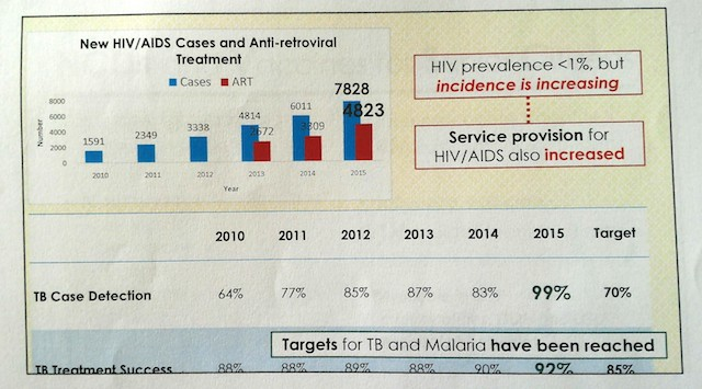 Service Provision for HIV/AIDS increased as Incidence Increased