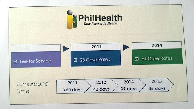PhilHealth Turnaround Time