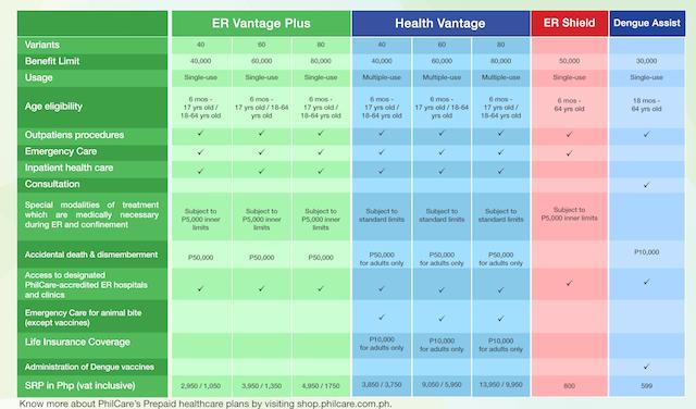 PhilCare Health Vantage